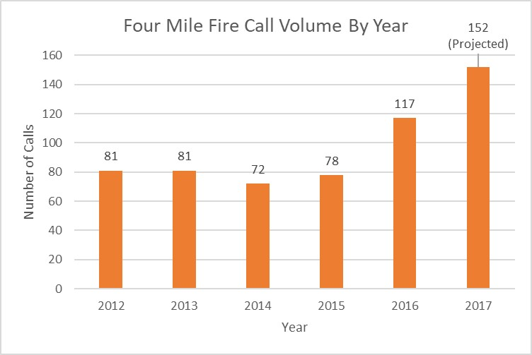 Fourmile Fire Cal Volume by year